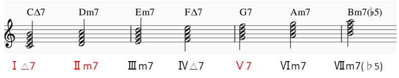 Cメジャースケールのダイアトニックコード