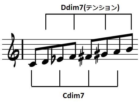 ディミニッシュコードのテンション